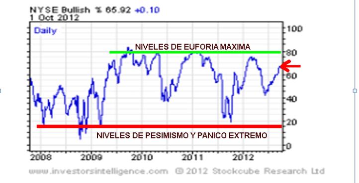 CONSENSO-A-1-OCTUBRE-2012-510x283% - Dos indicadores que deberían decir lo mismo y sin en cambio divergen claramente