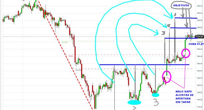 DAX-31-octubre-2012-510x352% - Nuestro trading-map del DAX