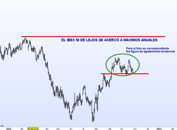 IBEX-27-OCTUBRE-2012-510x340% - Los indices y sus máximos anuales recién perdidos