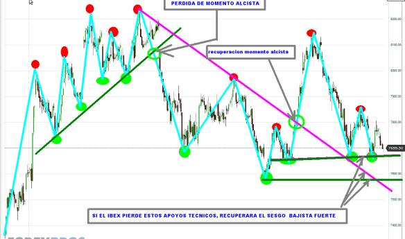 IBEX-29-OCTUBRE-20122-510x352% - NUESTRO TRADING MAP DEL IBEX
