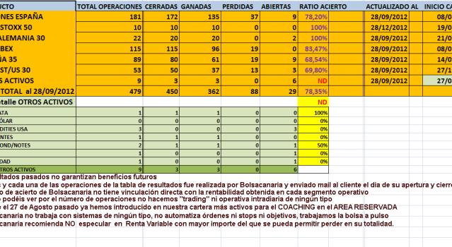 RESULTADOS-AUTOCARTERA-HASTA-30-SEPTIEMBRE-2012-510x254% - ¿Qué es la eficiencia financiera  en Bolsa?