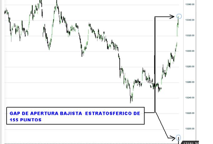 US30-GAP-APERTURA-510x464% - Potente gap de apertura bajista en Wall Street