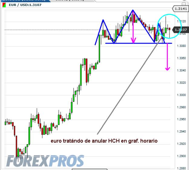 euro-18-octubre-2012-510x496% - El Euro trata de anular figura de HCH en gráfico horario