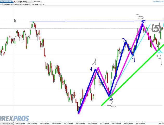 euro-stoxx-18-octubre-2012-510x352% - El Euro Stoxx ataca otra vez la cima de los 2.600