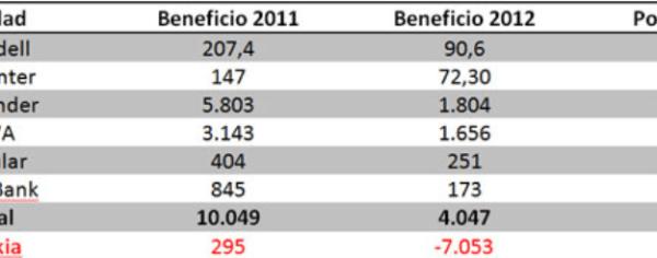 ganancias-sector-bancario-510x143% - Todas las ganancias del sector financiero solo cubren el 60% de las perdidas de Bankia