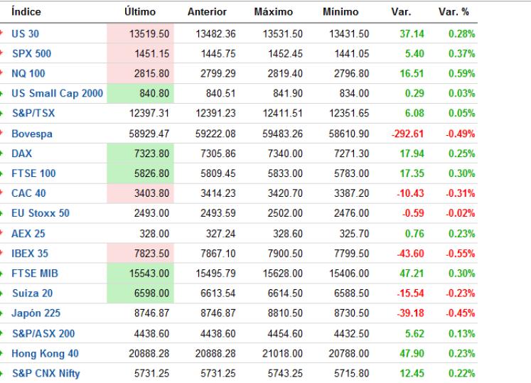 indices-tiempo-real-FOREXPROS-510x351% - Indices al cierre Europeo