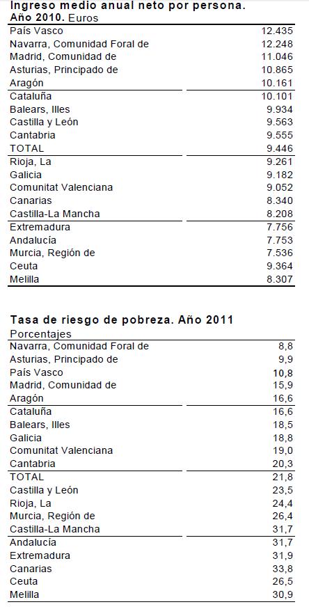 ine-3% - Tétricas tablas del INE muestran que España está llegando a niveles sociales muy depauperados
