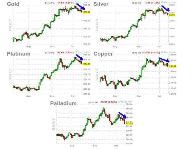 metales-15-octubre-2012-510x397% - la semana pasada fue mala para el grupo de metales