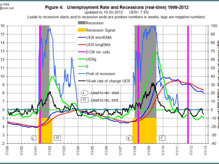 tasa-de-paro-y-recesiones-en-EEUU-510x350% - Relaciones entre la tasa de paro y las recesiones en EEUU