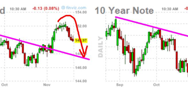 BONO-Y-NOTA-23-NOVIEMBRE-2012-510x153% - Y el mercado de Bonos también cumple su parte del guión