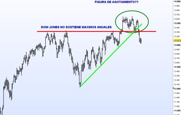 DOW-JONES-27-OCTUBRE-2012-510x392% - El Dow parece que también cumple nuestros pronósticos de hace semanas