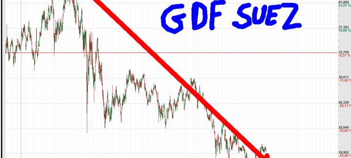 GDF-SUEZ-510x326% - La gran mascarada de los dividendos