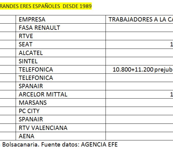 GRANDES-ERES-ESPANOLES-510x362% - Grandes ERES en España desde 1989