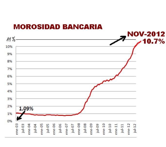 MOROSIDAD-BANCARIA1-510x426% - La morosidad bancaria no para ni tiene intención de hacerlo