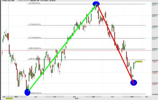 NASDAQ-JUNIO-OCTUBRE-510x322% - La Bolsa de Franckfurt bate por goleada a la de Wall Street