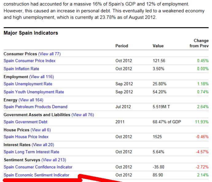 PRINCIPALES-DATOS-ESPANA-510x596% - Principales datos macro de España y su indicador de sentimiento económico