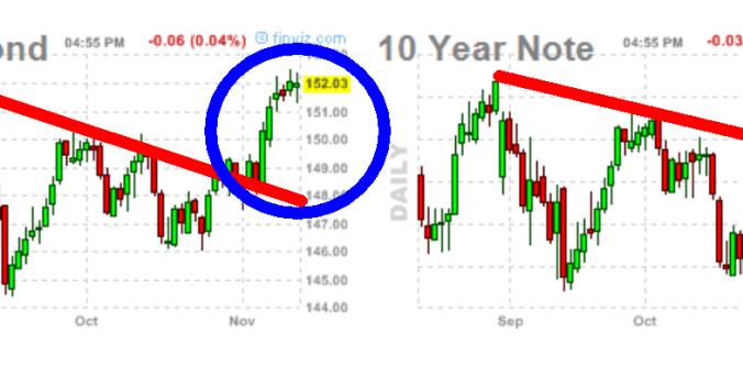 bono-y-nota-14-noviembre-2012-510x163% - Mientras Tbond 30 y Note 10 no bajen renta variable USA no rebotará