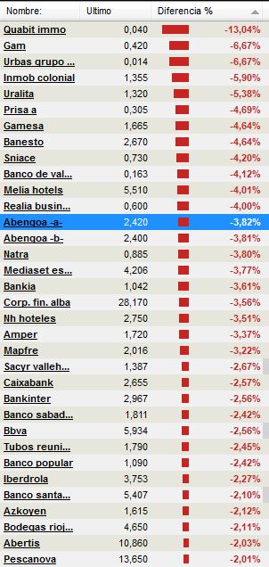 empresas-caen-hoy-doble-que-el-ibex% - Cuando la volatilidad entra por la puerta del IBEX la liquidez salta por la ventana