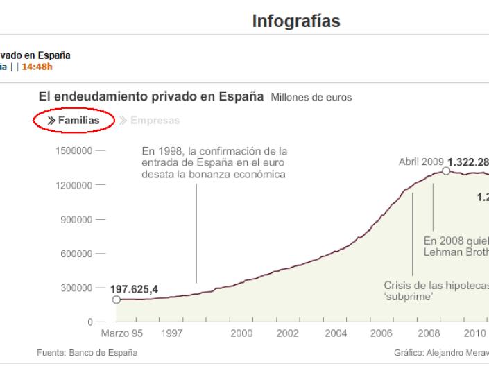 evolucion-grafica-de-la-deuda-espaNola-2-510x275% - Evolución gráfica de la deuda privada española