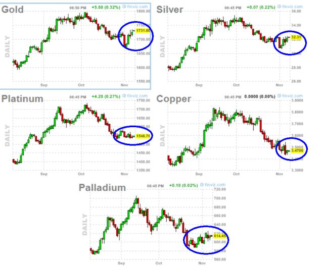 metales-9-noviembre-510x410% - Y un sector que escapó de las caídas generalizadas: los metales