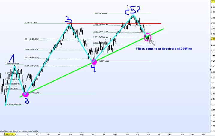 nasdaq-5-noviembre-2012-510x313% - ¿Quien miente o quien  es más fuerte o quien anticipa qué?: Dow Jones o Nasdaq