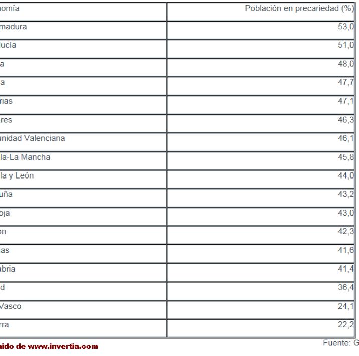 poblacion-en-precariedad-por-ccaa-510x442% - CCAA  de mayor a menor porcentaje de población el precariedad