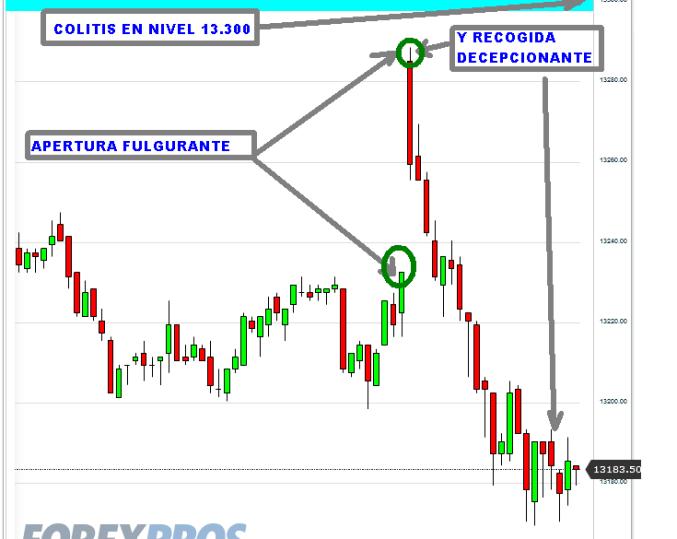 us30-2-noviembre-2012-510x471% - Ibex vuelve a 7900 y Wall Street sigue  en rojo