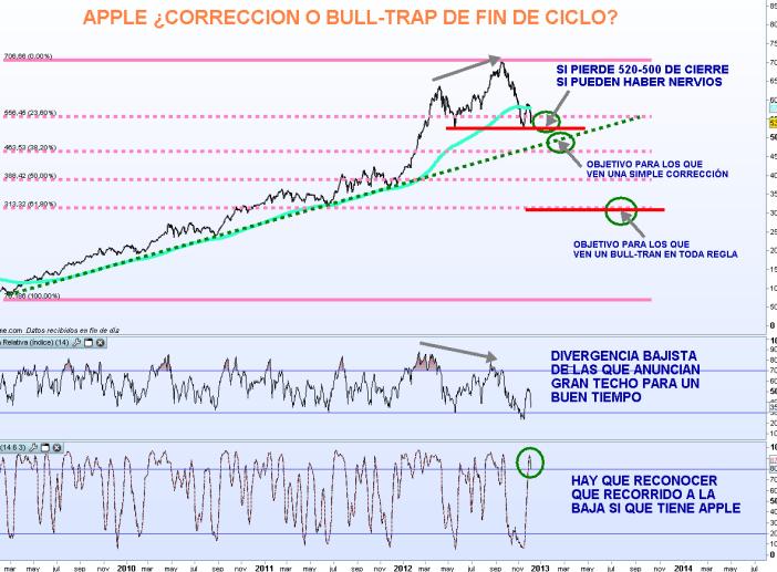 APPLE-5-DICIEMBRE-2012-510x360% - APPLE ¿ simple corrección esperada o bull-trap en toda regla?