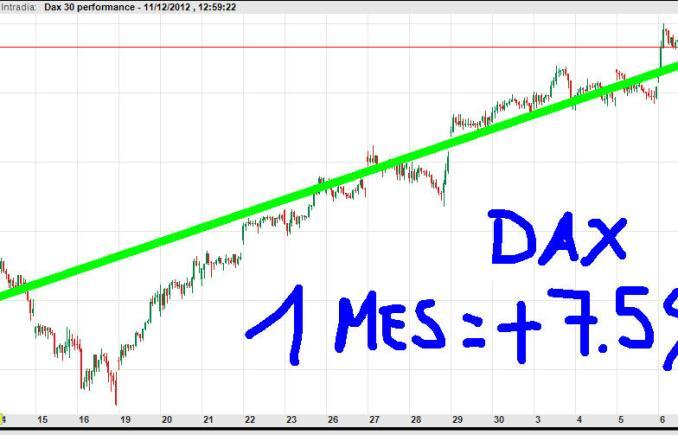 DAX-11-diciembre-movimientos-relevantes-2012-510x228% - ¿De que val el IBEX?