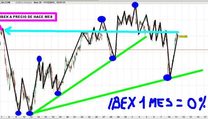 IBEX-11-diciembre-movimientos-relevantes-2012-510x265% - ¿De que val el IBEX?