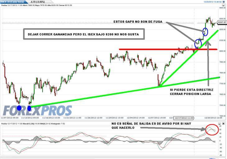 IBEX-20-diciemnbre-2012-730x512% - En el IBEX lo tenemos claro, no dejarlo bajar de 8.200