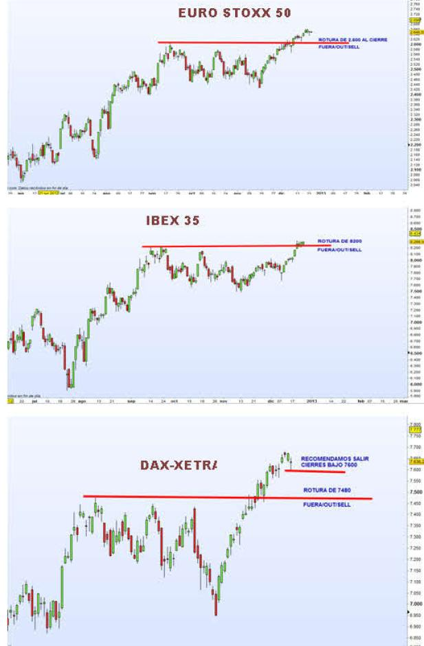 INDICES-EUROPA-SALIDAS% - Niveles para salir del mercado en Europa  (Euro Stoxx - Ibex - Dax )