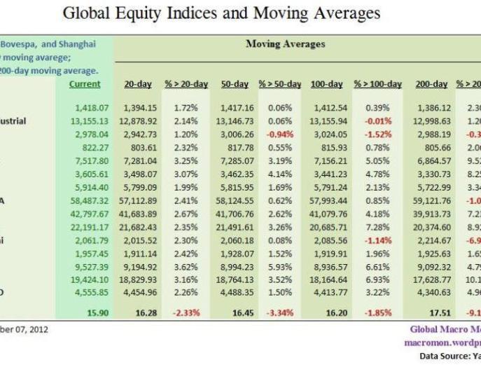 INDICES-MUNDIALES-FRENTE-A-SUS-PRINCIPALES-MEDIAS-510x302% - Principales índices mundiales frente a sus principales medias móviles 20/50/100/200