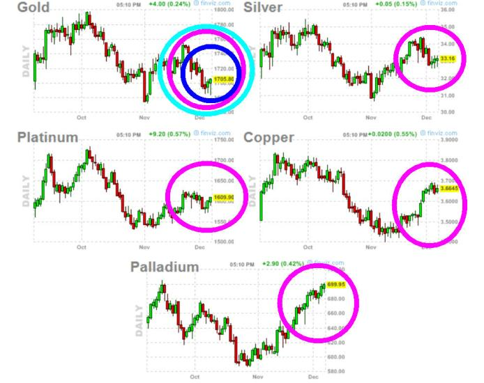 METALES-10-DICIEMBRE-2012-510x425% - El oro se descorrelaciona negativamente de su sector