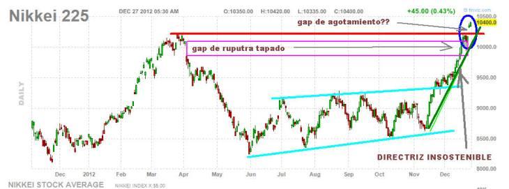 NIKKEI-27-DICIEMBRE-2012-730x271% - Nikkei tambíén cerrará el año en máximos anuales