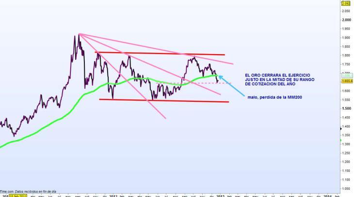 ORO-27-DICIEMBRE-2012-730x408% - El Oro va a cerrar el año justo en mitad de su canal lateral