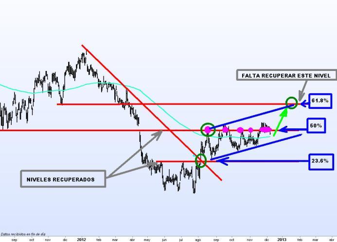 REPSOL-10-DICIEMBRE-2012-510x310% - Precio objetivo de  Repsol  18.5 euros