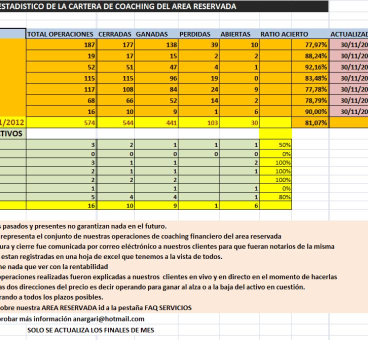 RESULTADOS-BOLSACANARIA-NOVIEMBRE-2012-510x329% - Resultados Cartera de Coaching a cierre de Noviembre