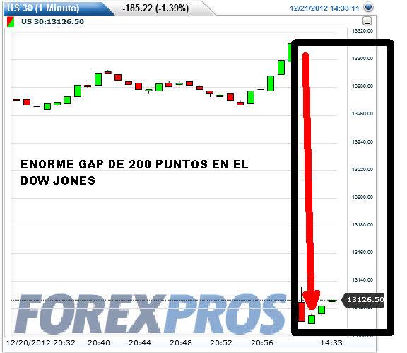 US30-21-DICIEMBRE-2012% - El Dow Jones abre un con gap de 200 puntos a la baja
