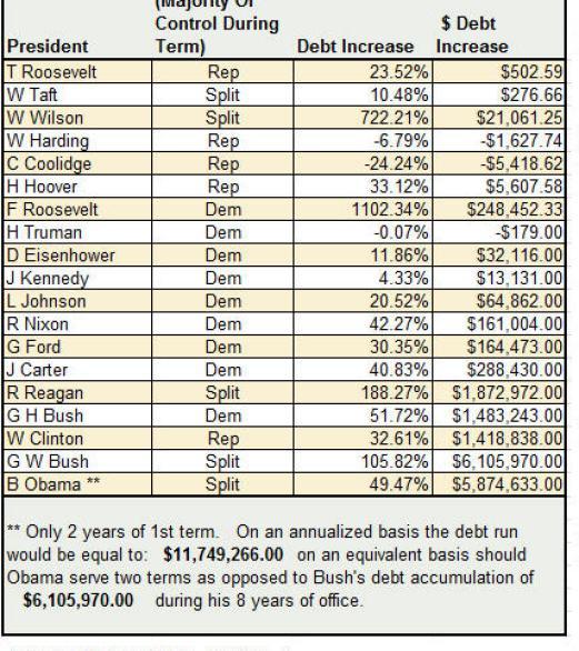 cuanto-aporto-cada-presidente-a-la-deuda-de-los-eeuu-22% - Cuanto ha aportado cada Presidente a la Deuda de los EEUU