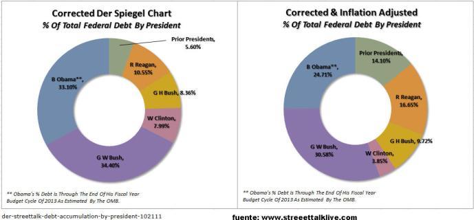 cuanto-aporto-cada-presidente-a-la-deuda-de-los-eeuu-510x244% - Cuanto ha aportado cada Presidente a la Deuda de los EEUU