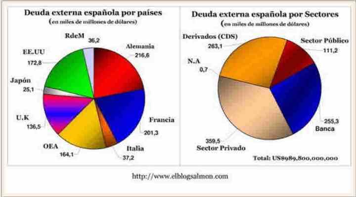deuda-externa-por-paises-y-sectores-hace-dos-aNos-510x286% - Deuda externa por países y sectores por estas fechas en 2010