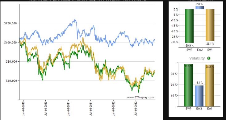 etf-italia-espaNa-y-japon-510x292% - Combate de ETFs hoy pelean los indexados a los mercados español, italiano y japonés