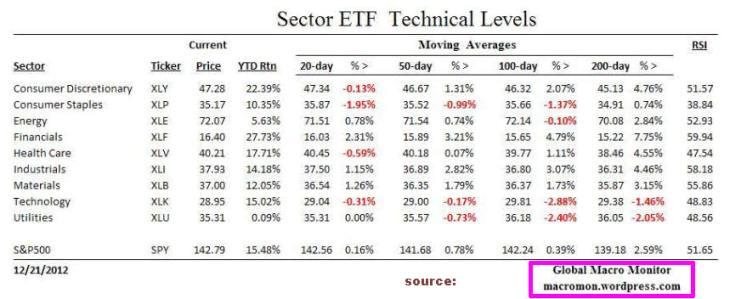 indices-sectoriales-USA-730x299% - Indices sectoriales USA (según sus ETF más representativos)