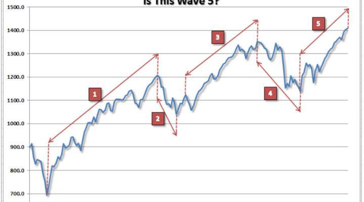 lance-roberts-5-ondas-sp-presente-ciclo-700x504% - Estamos en un final de ciclo alcista