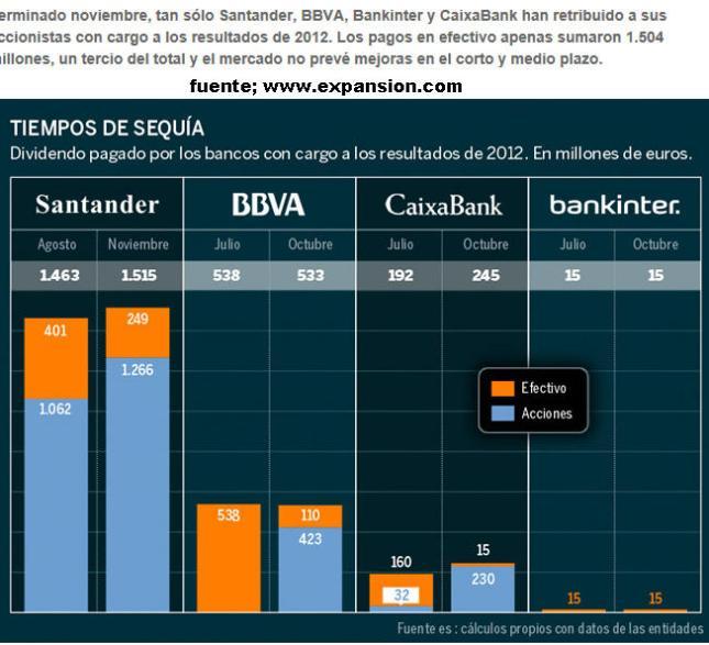 los-bancos-que-han-pagado-dividendo1-510x442% - Los  bancos que han pagado dividendo ya lo hacen mezclando acciones con el dinero