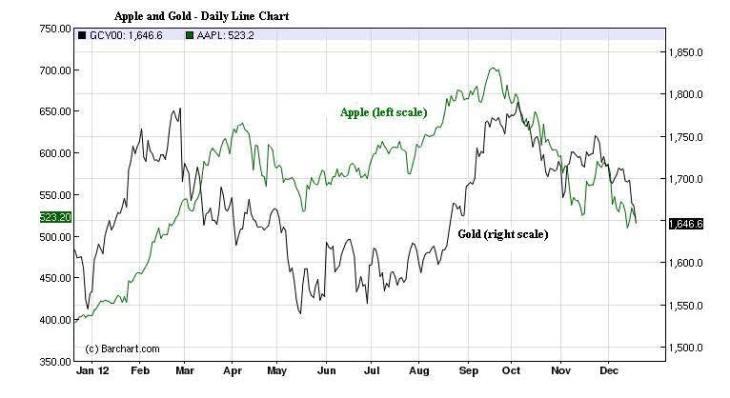 oro-y-apple-730x398% - Curiosa, muy curiosa  correlación entre Oro y Apple