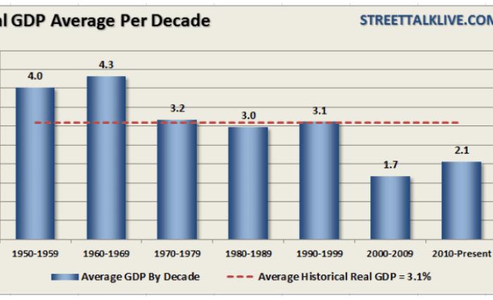 pib-usa-por-decadas-510x269% - PIB USA por décadas