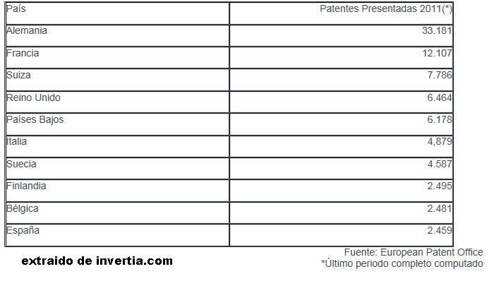 registros-de-patentes-en-europa% - Paises europeos que más patentes registraron en el 2011
