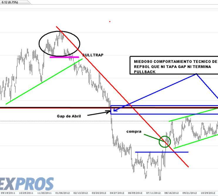repsol-18-diciembre-2012% - Repsol con miedo a tapar el Gap de Abril y terminar el pullback  a 17.30